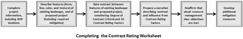 Completing the BLM Contrast Rating Worksheet